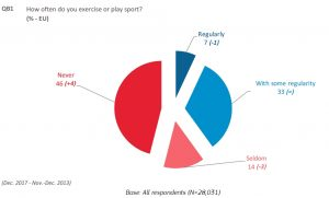 The proportion of Europeans that never exercise or play sport